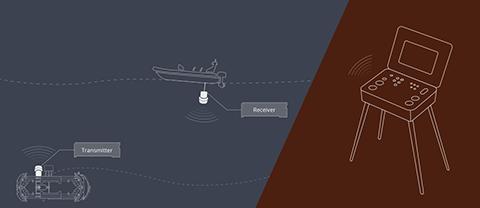 Подводное позиционирование USBL